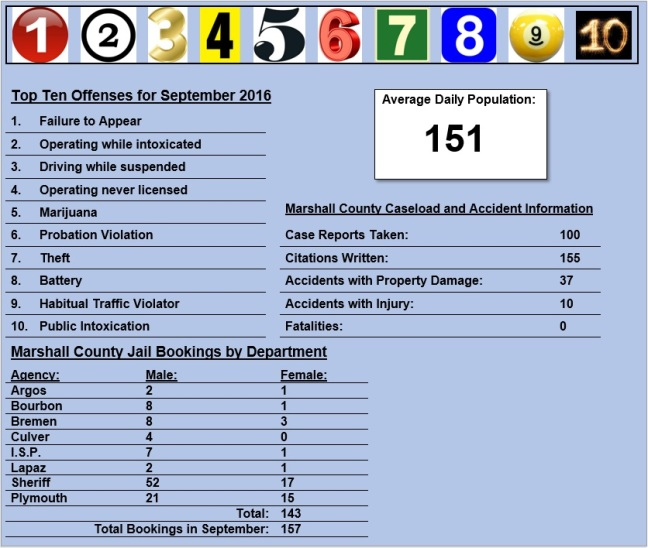 september-2016-stats