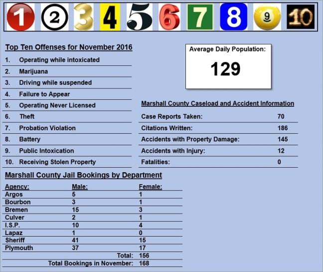 november-2016-stats