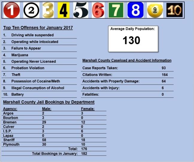 january-2017-stats